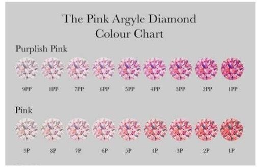 ピンクダイヤの色と価格の目安