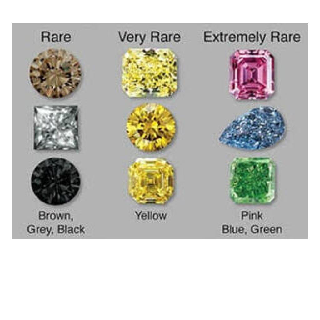 カラーダイヤモンドは多数の種類がありまます。