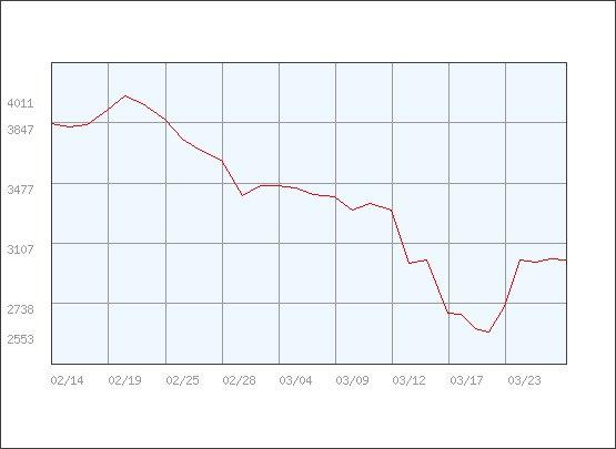 3月20日のPt価格は空前絶後の¥2600/g