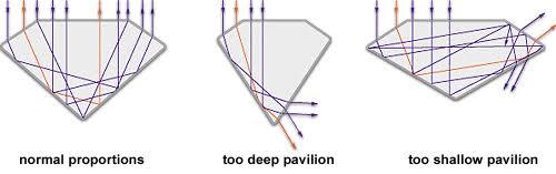 左端のトリプルエクセレント・カットのダイヤモンド  に入射した光の99%が反射して返ってくる