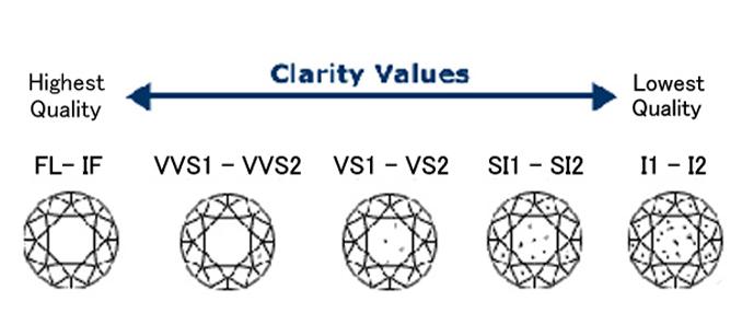 クラリティ品質は VS2, SI1,がコスパの良さでオススメ