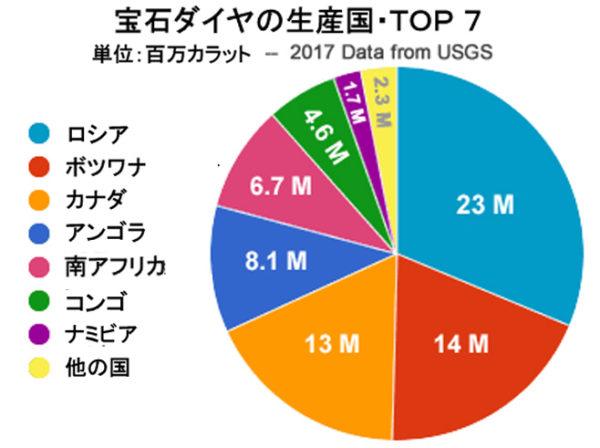 ダイヤモンドの生産国・トップ7