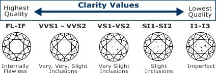 透明度はVS1, VS2, SI1,がオススメ