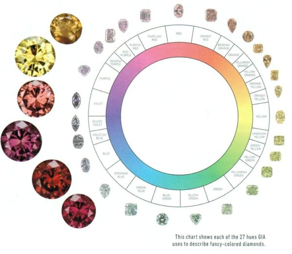 カラーダイヤモンドを知って結婚指輪を美しくオーダーする5つの知識