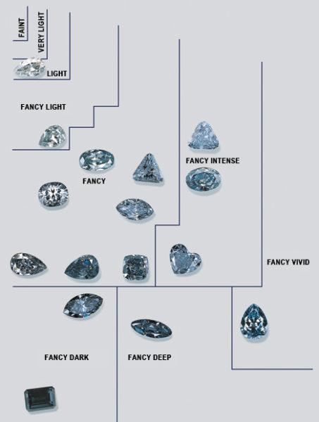 ブルーダイヤモンドの色の種類