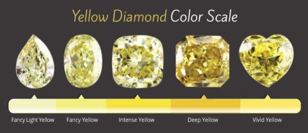 .イエローダイヤモンドのカラースケール
