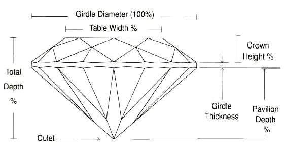 ダイヤモンドのブリリアントカットの断面と名称