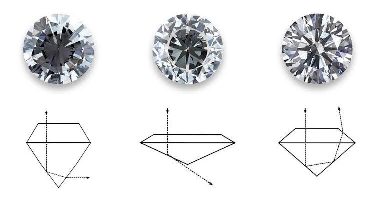 ダイヤモンドのカット品質と光の反射の比較