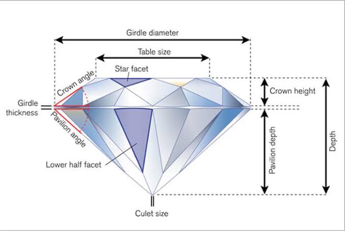 婚約指輪・ダイヤの選び方で最も重要なのはカット品質!